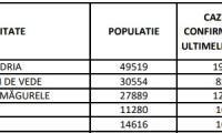Exploziv!!! Rata reala de infectare Covid-19 in Turnu Magurele este intre 8 -10/1000 de locuitori.